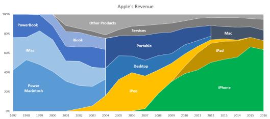 Apple-Rev_0.png