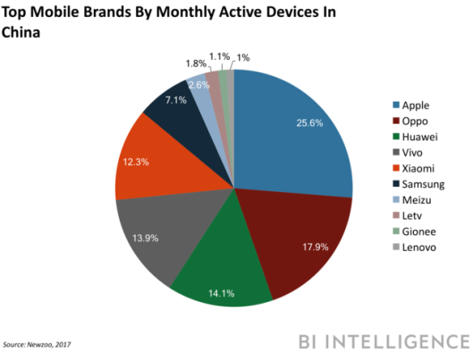 top mobile brands.png