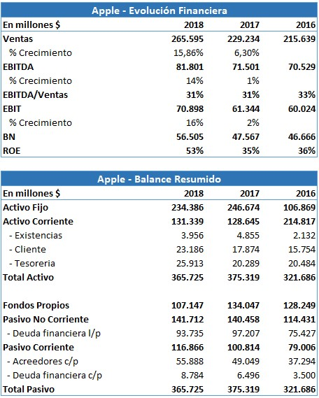 Valoración-financiera-de-Apple.jpg