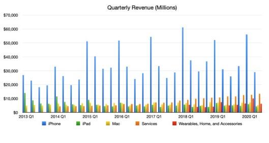 35583-65451-Apple-2020-Q2-units-revenue-l.jpg