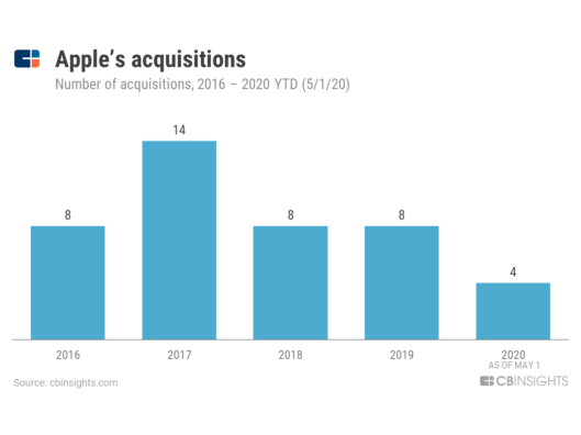 aapl-acquisitions-1024x768